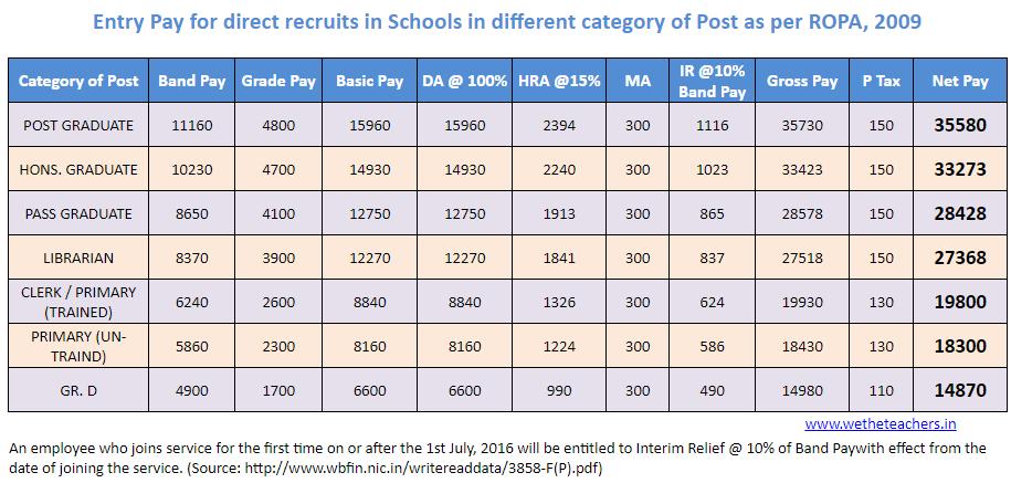 teachers pay scales 2019